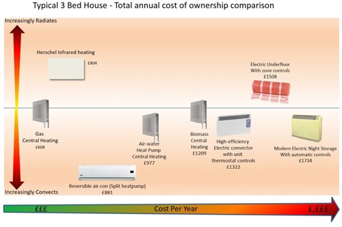 The Electric Heating choice B-line Services
