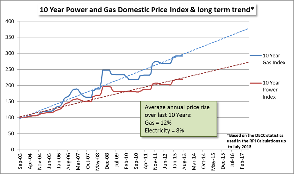 Uk Natural Gas Price History