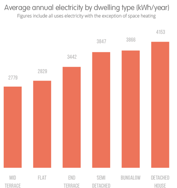 average electrical usage per house.png